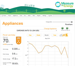 Energy Monitoring Appliances
